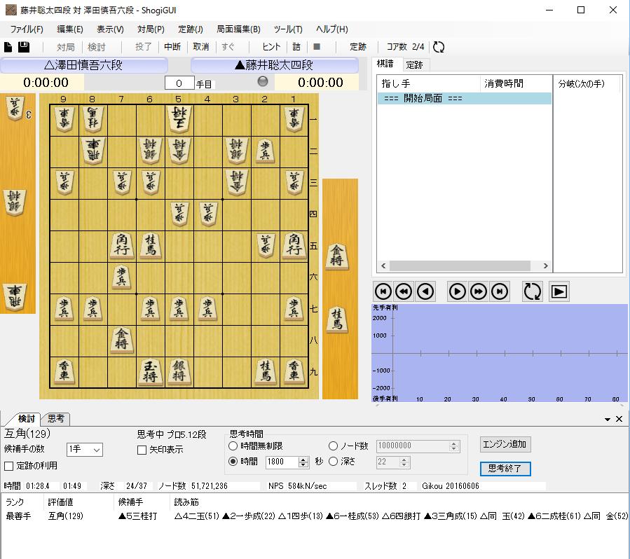 藤井聡太29連勝をかけた棋譜速報!今現在の形成判断は!!